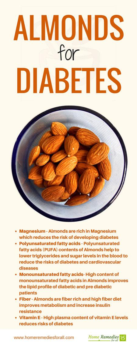 almonds for diabetes infographic