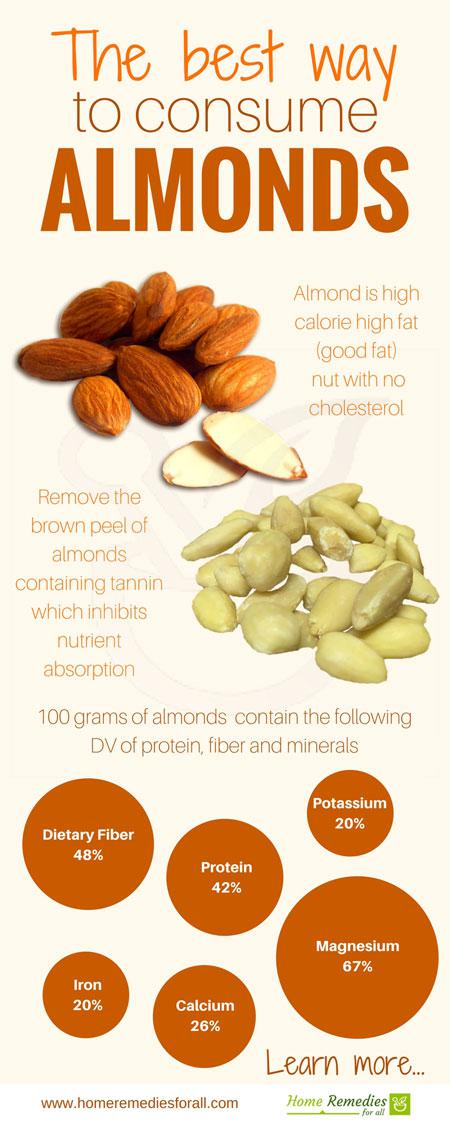 best ways to consume almonds infographic