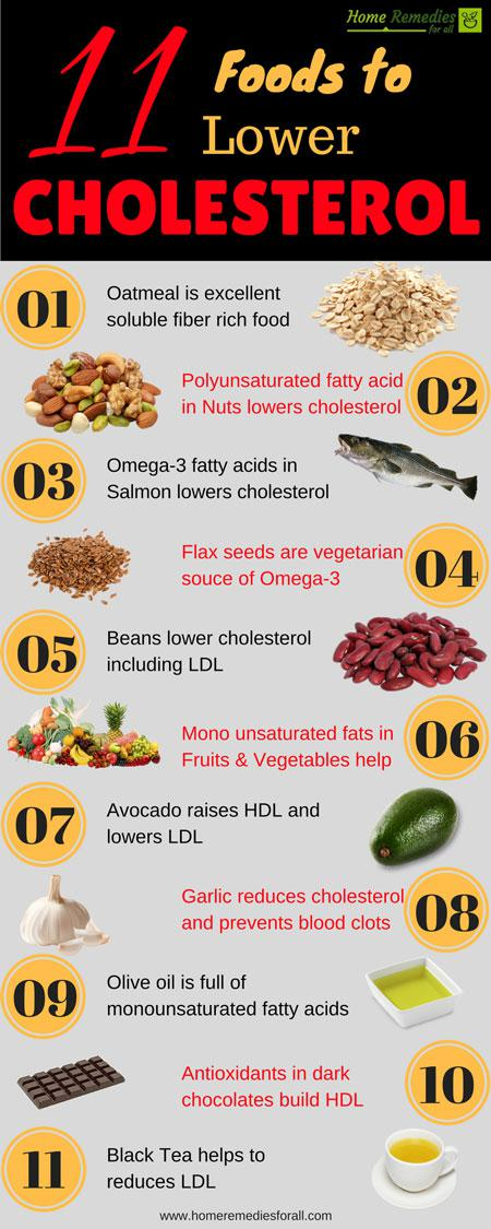 Good Food To Lower Ldl Cholesterol