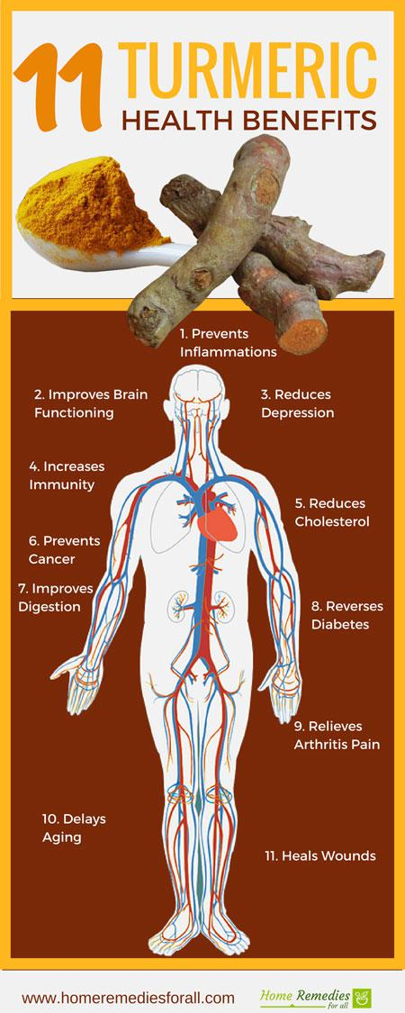 health benefits turmeric infographic