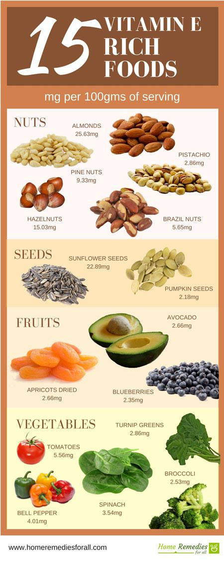vitamin e rich foods infographic